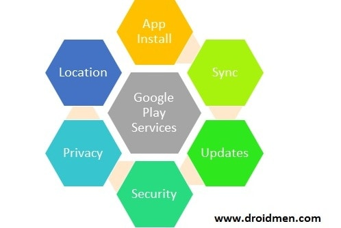 Google Play Services handles core utilities of Android