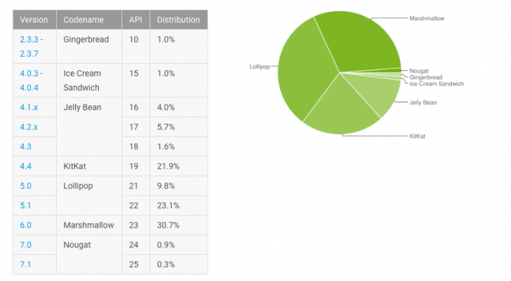 Android Nougat Market Share February