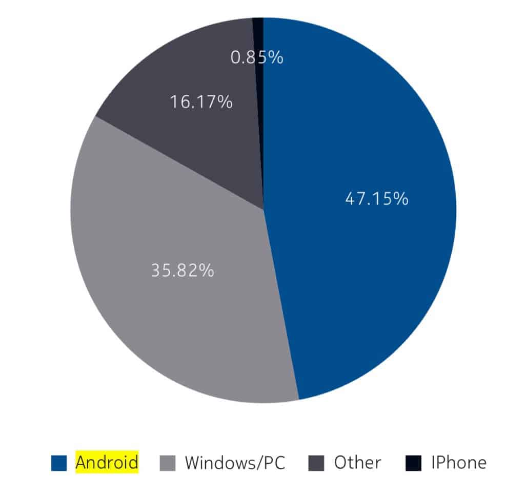 android-malware-report